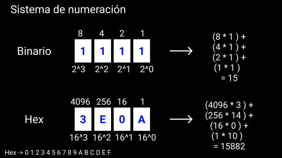1000 1 al binarios del Prefijo binario